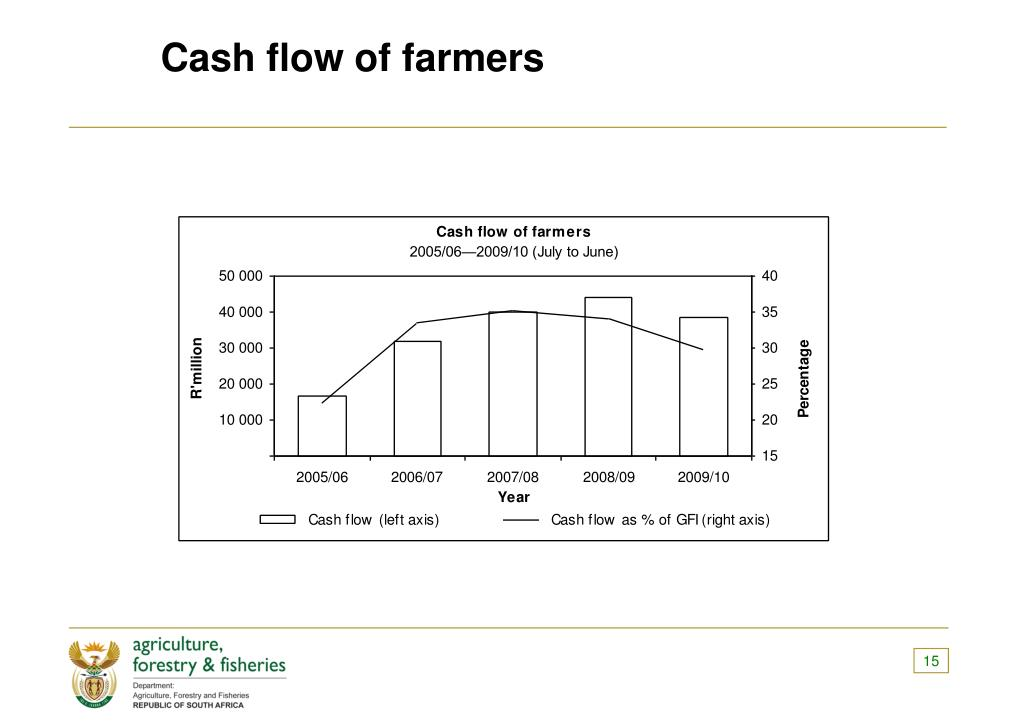 Cash flow of farmers