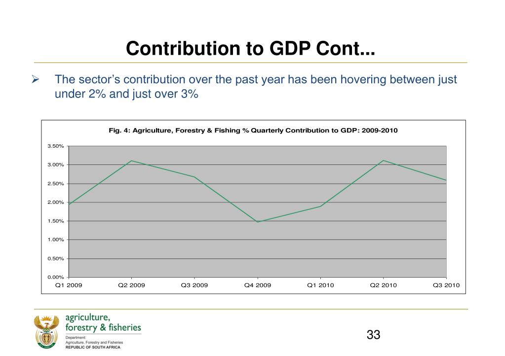 Contribution to GDP Cont...