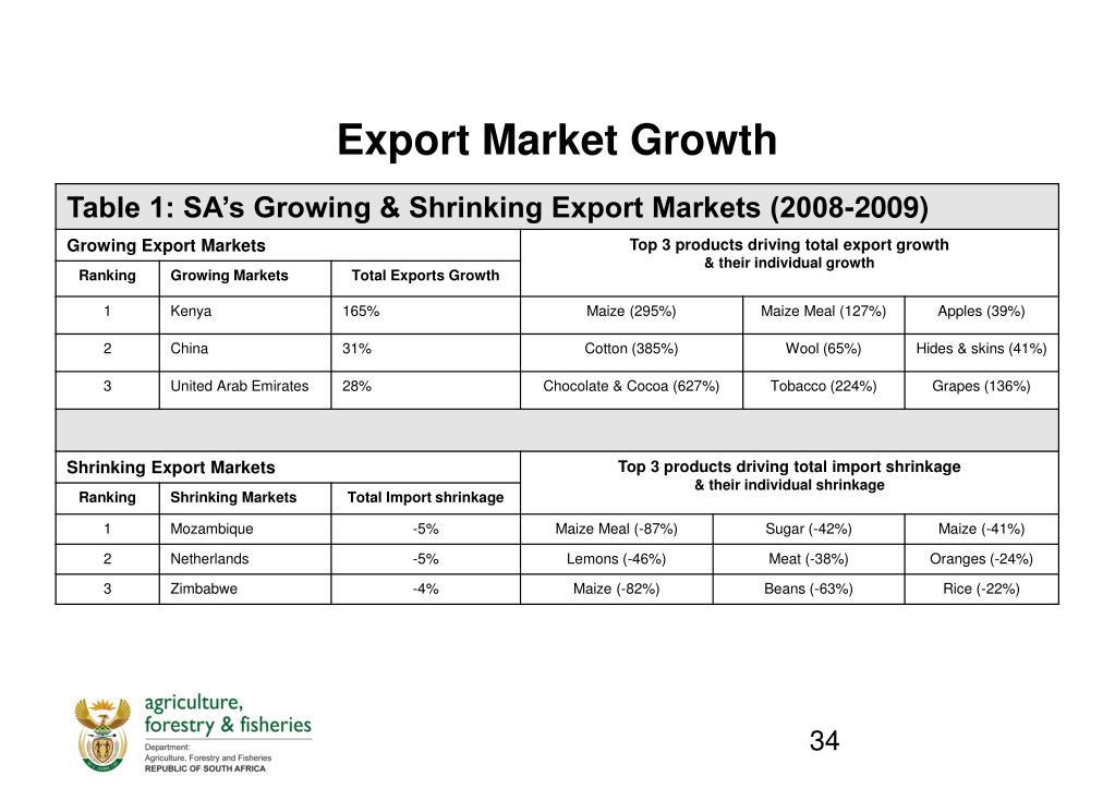 Export Market Growth