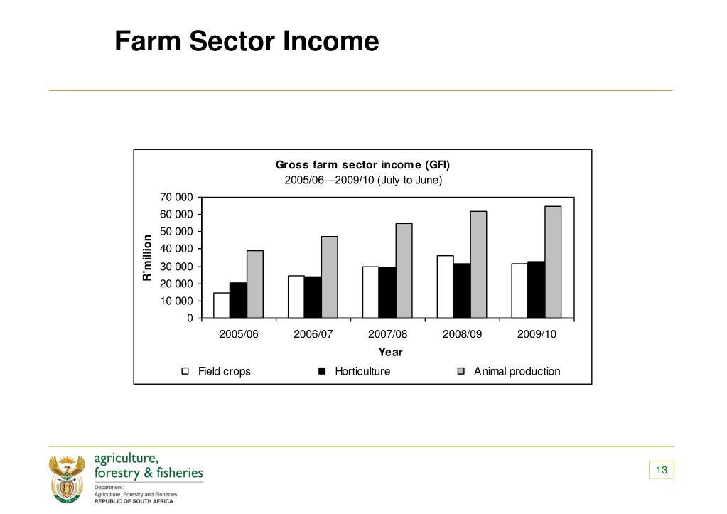 Farm Sector Income