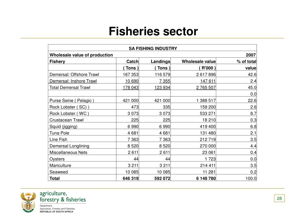 Fisheries sector