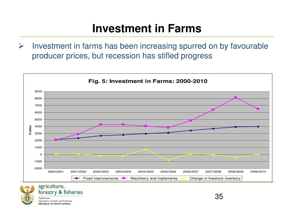 Investment in Farms