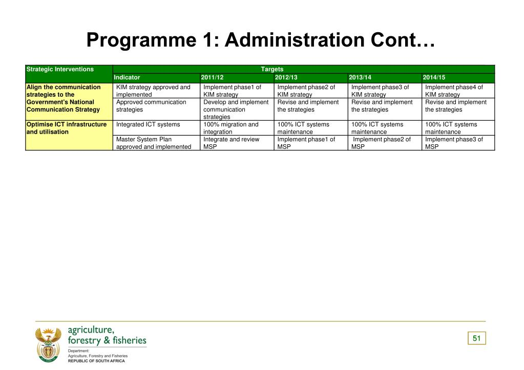 Programme 1: Administration Cont…