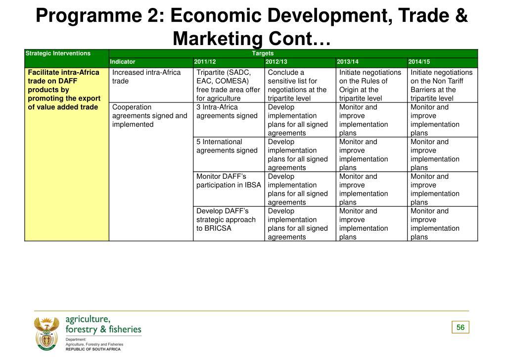 Programme 2: Economic Development, Trade & Marketing Cont…