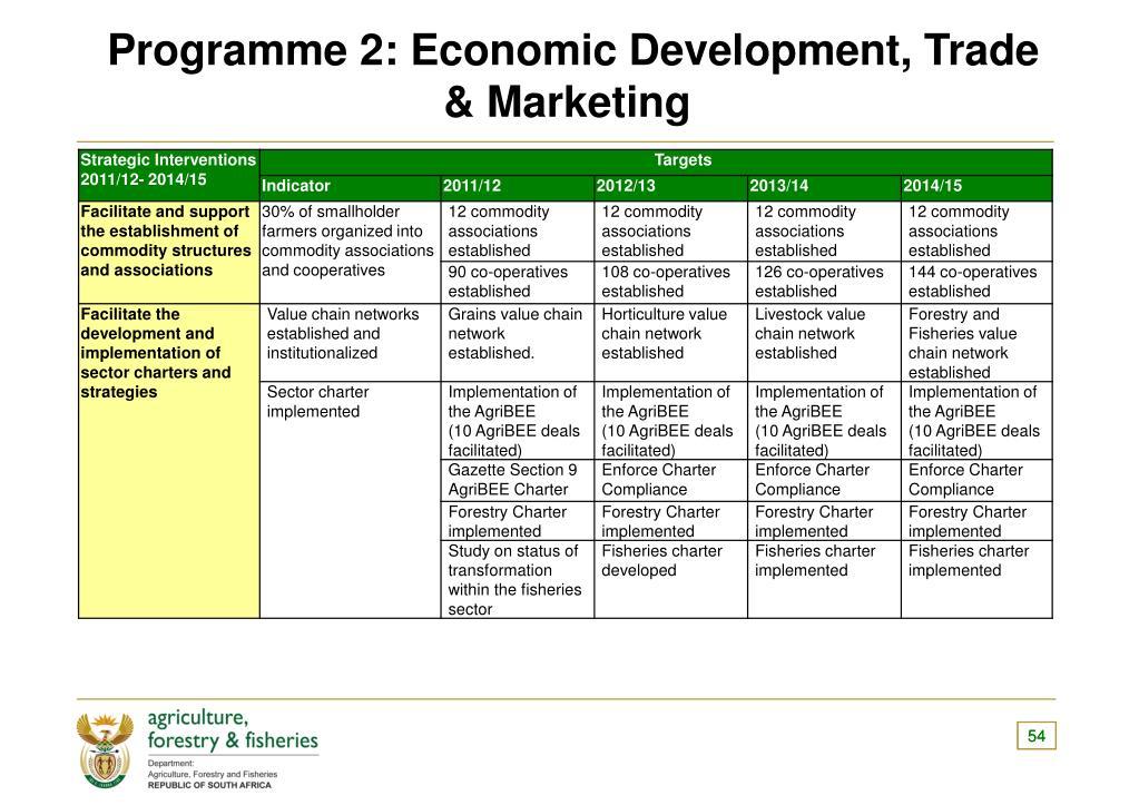 Programme 2: Economic Development, Trade & Marketing