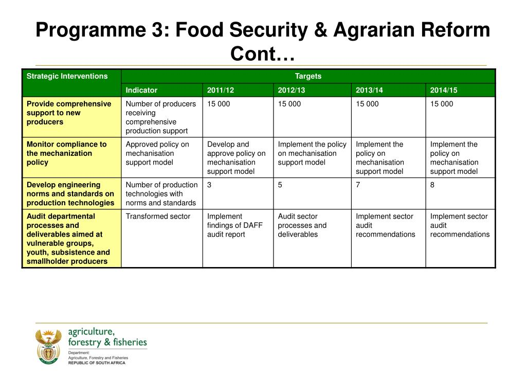 Programme 3: Food Security & Agrarian Reform Cont…