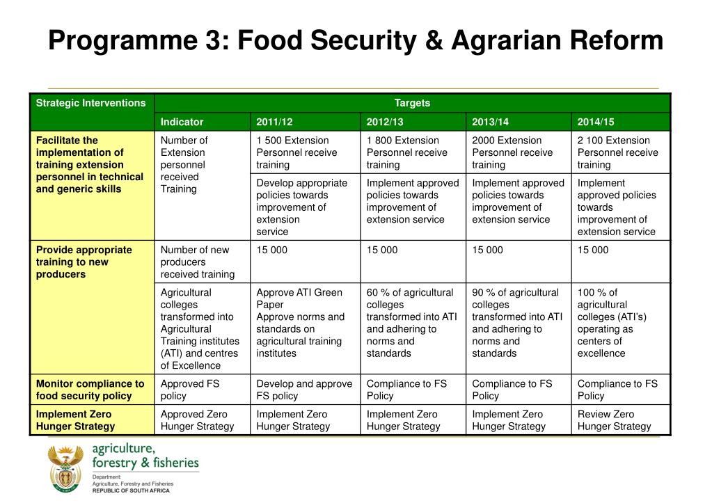 Programme 3: Food Security & Agrarian Reform