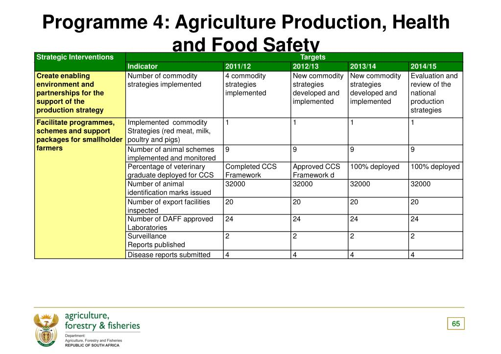 Programme 4: Agriculture Production, Health and Food Safety