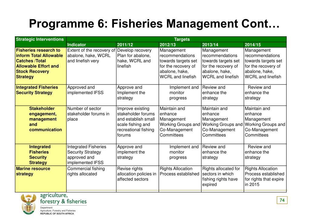 Programme 6: Fisheries Management Cont…