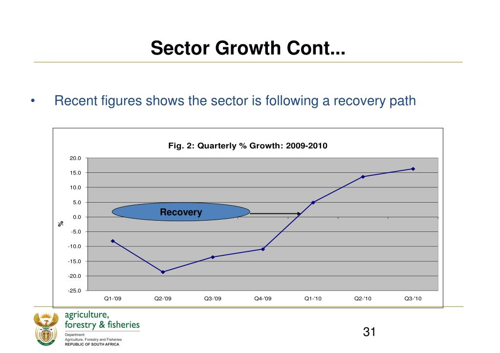 Sector Growth Cont...