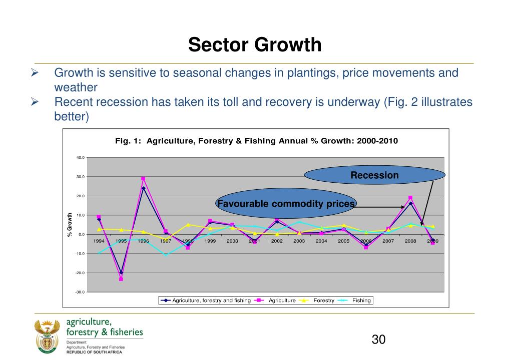 Sector Growth
