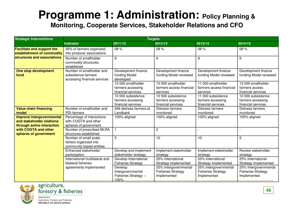 Programme 1: Administration: