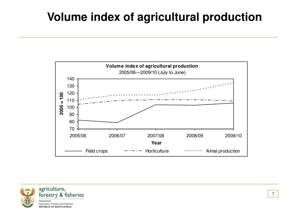 Volume index of