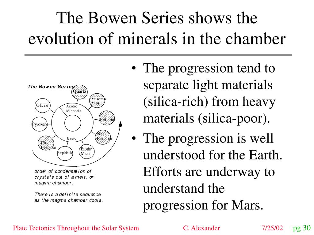 The Bowen Series shows the evolution of minerals in the chamber