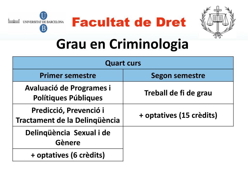 Grau en Criminologia