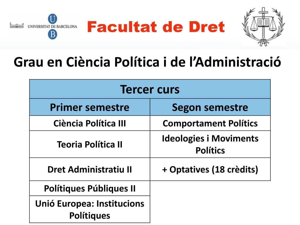 Grau en Ciència Política i de l'Administració