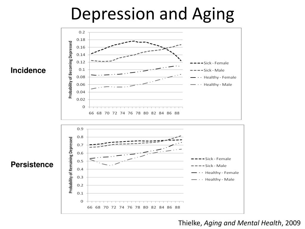 Depression and Aging