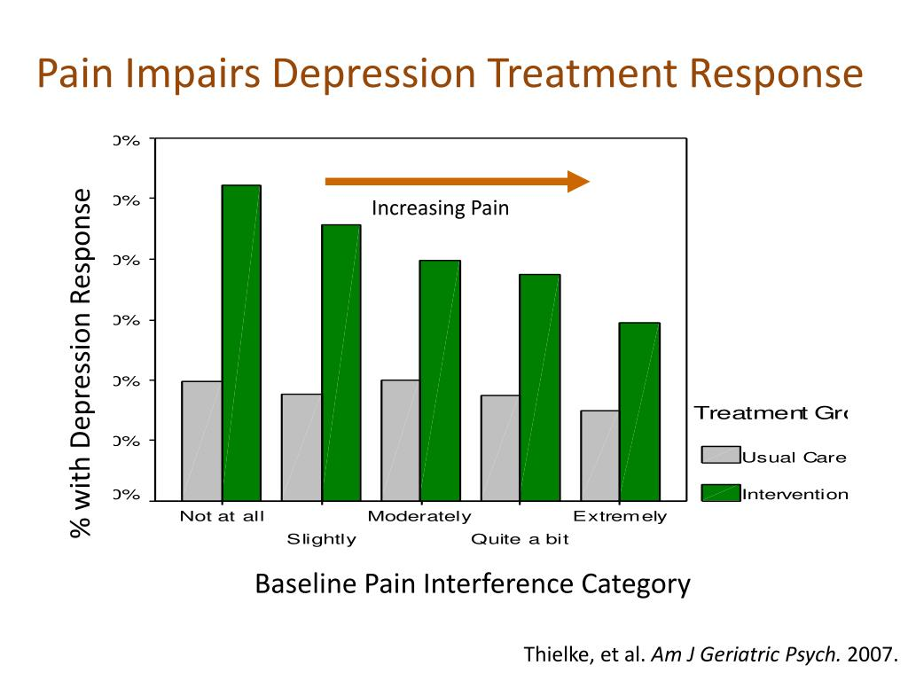 Pain Impairs Depression Treatment Response