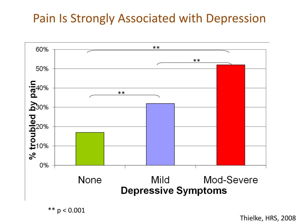 Pain Is Strongly Associated with Depression