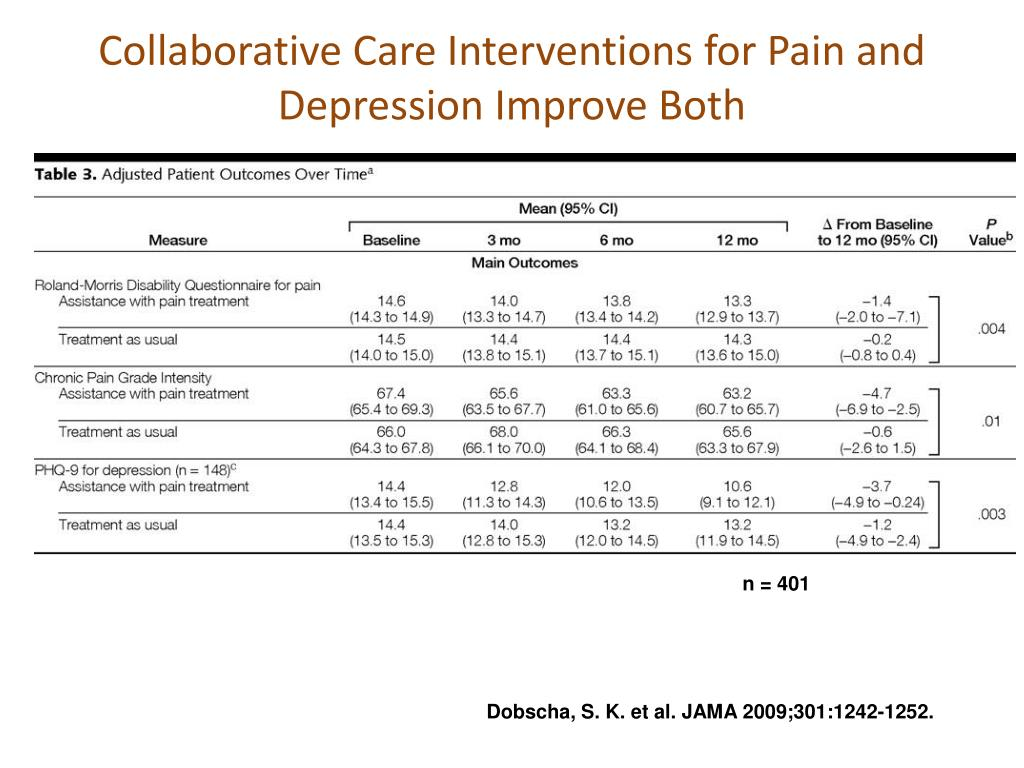 Collaborative Care Interventions for Pain and Depression Improve Both