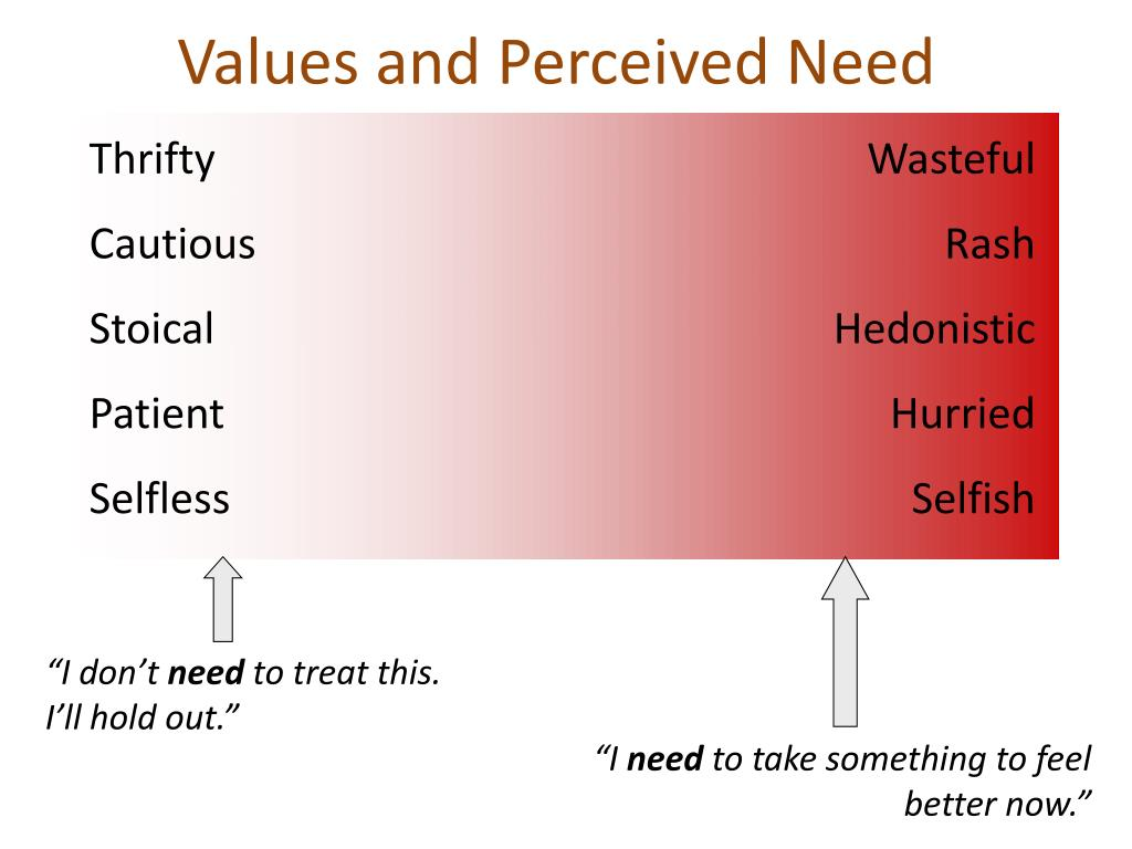 Values and Perceived Need