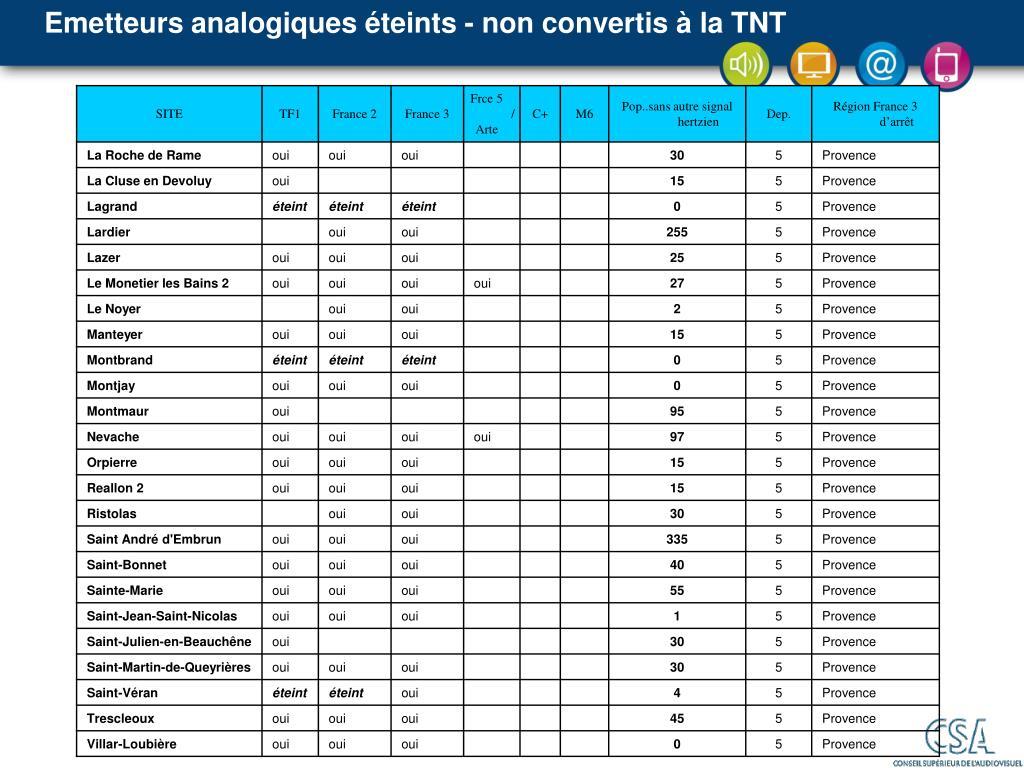 Emetteurs analogiques éteints - non convertis à la TNT