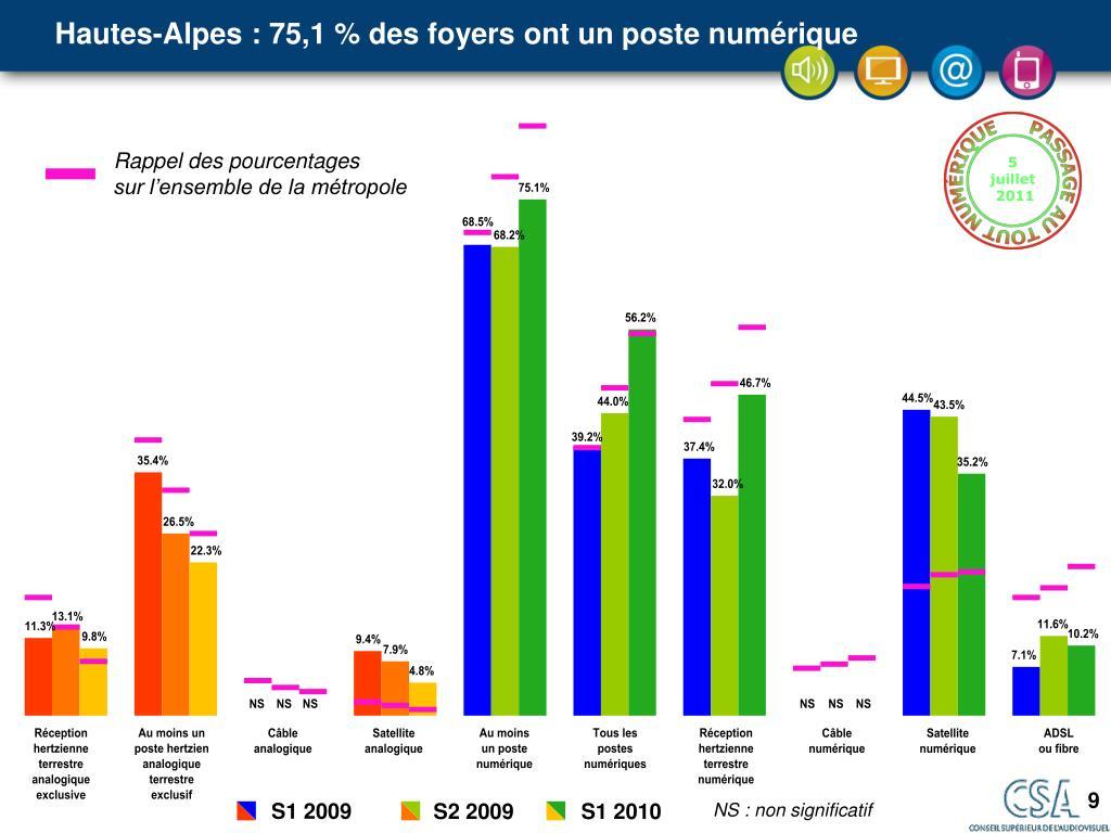 Hautes-Alpes : 75,1 % des foyers ont un poste numérique
