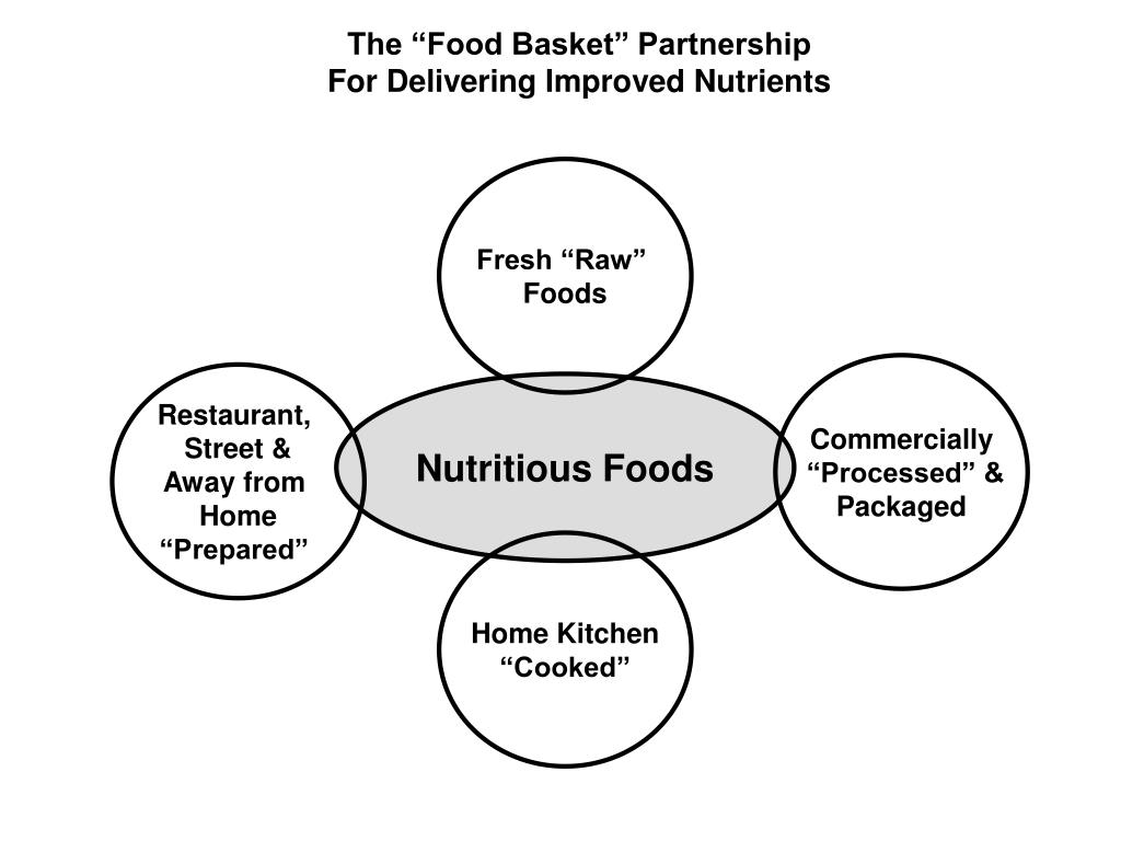 "The ""Food Basket"" Partnership"