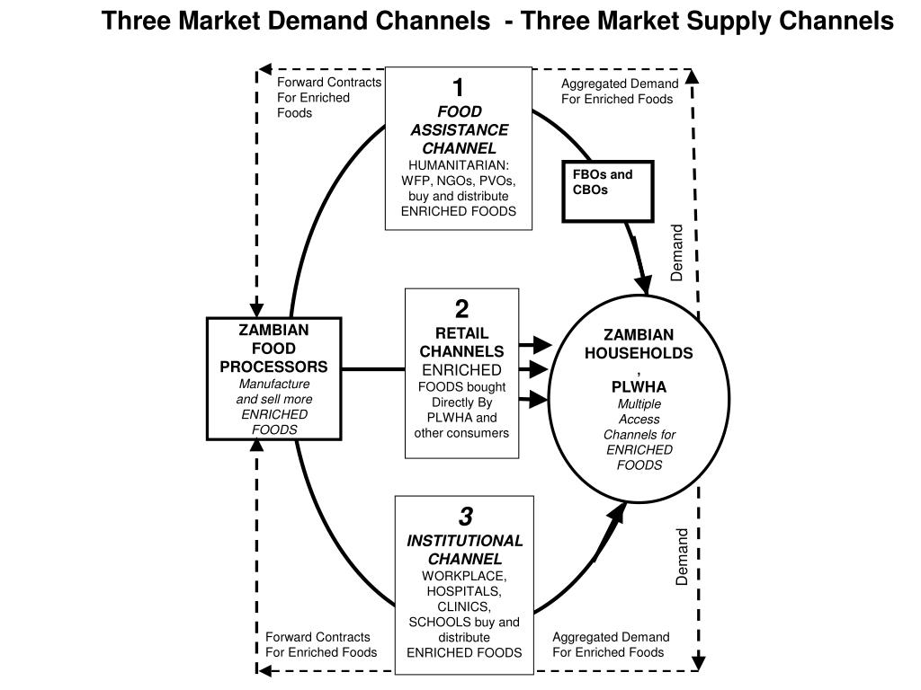 Three Market Demand Channels  - Three Market Supply Channels