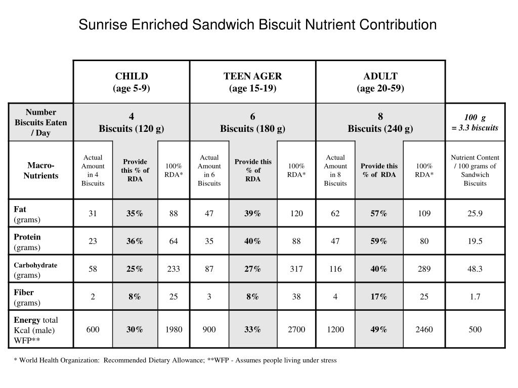 Sunrise Enriched Sandwich Biscuit Nutrient Contribution