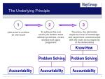 the underlying principle