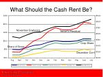 what should the cash rent be