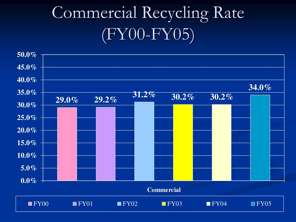 Commercial Recycling Rate
