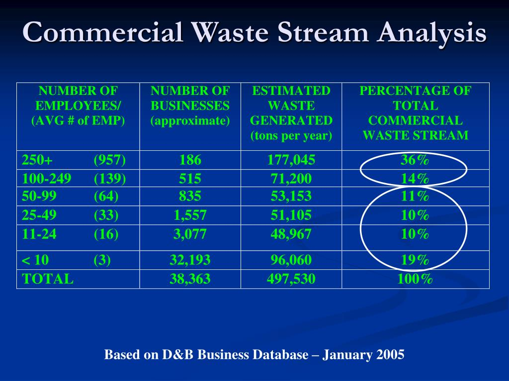 Commercial Waste Stream Analysis