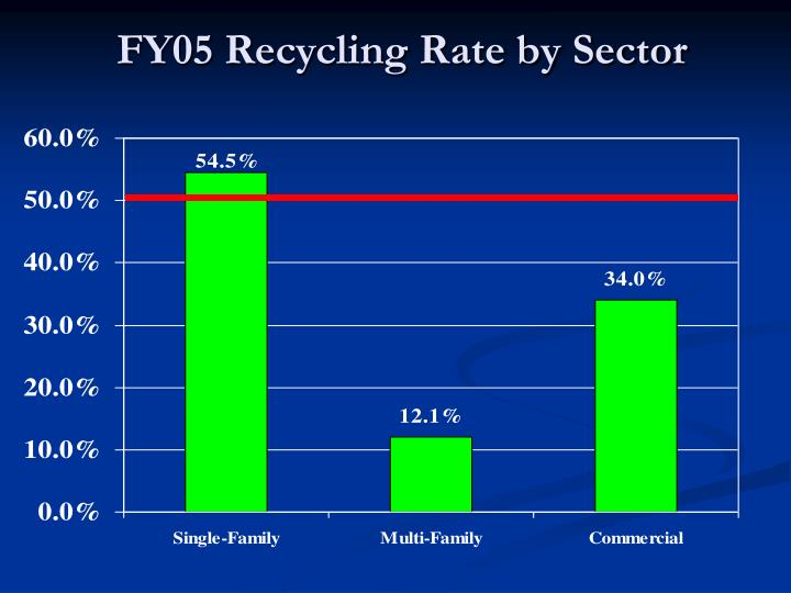 Fy05 recycling rate by sector