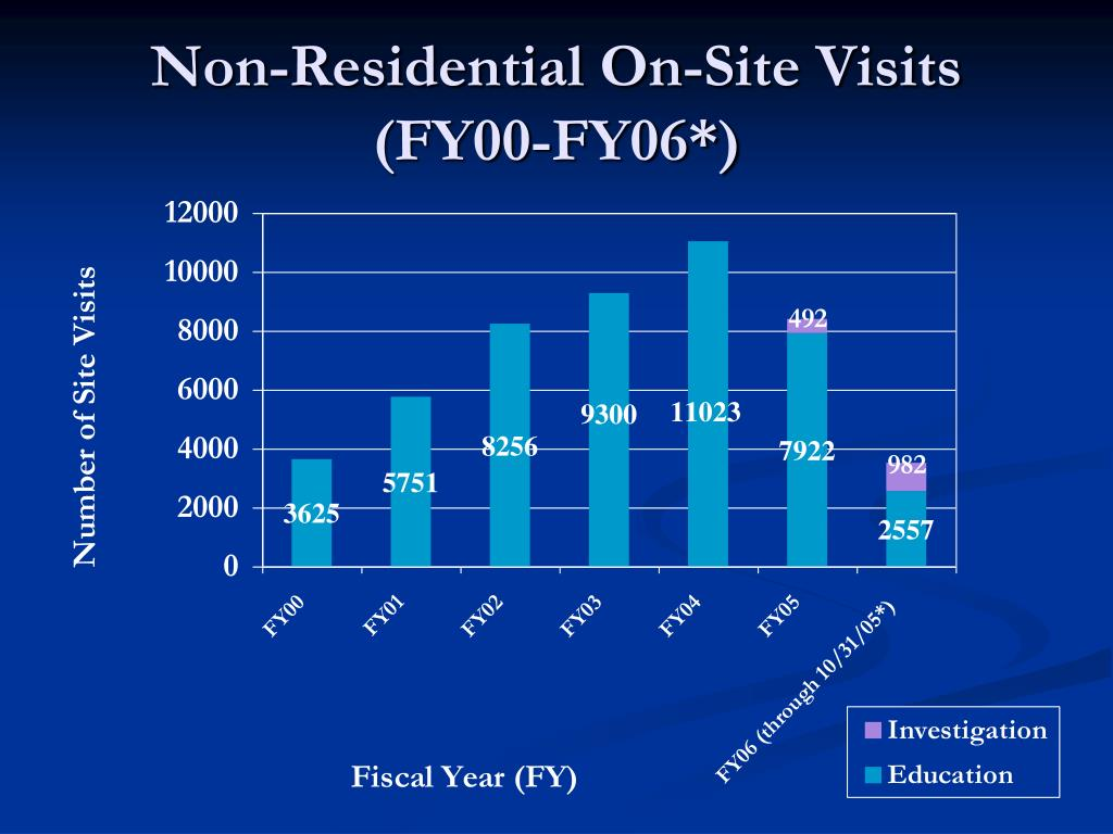 Non-Residential On-Site Visits