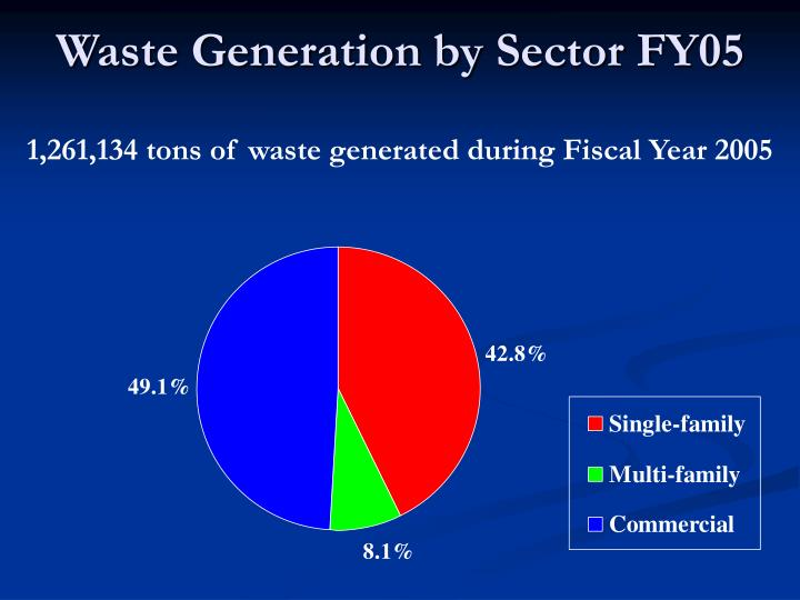 Waste generation by sector fy05