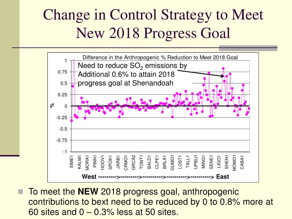 Change in Control Strategy to Meet New 2018 Progress Goal