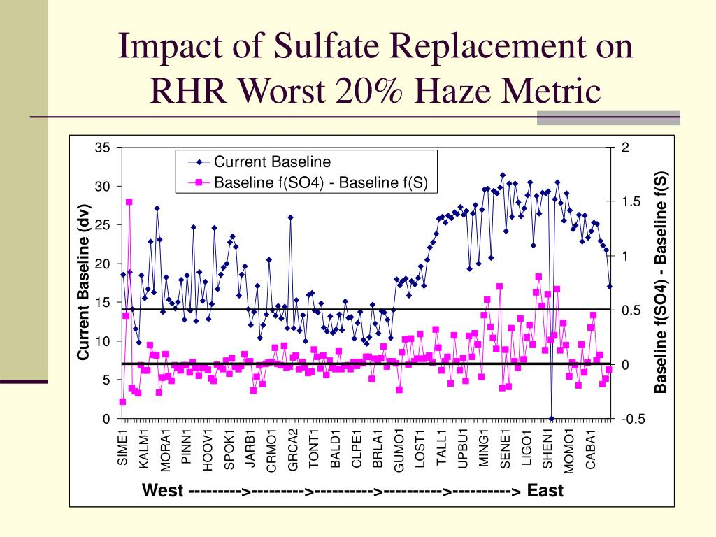 Impact of Sulfate Replacement on RHR Worst 20% Haze Metric