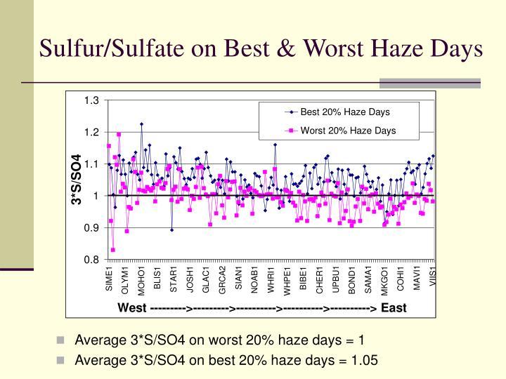 Sulfur sulfate on best worst haze days