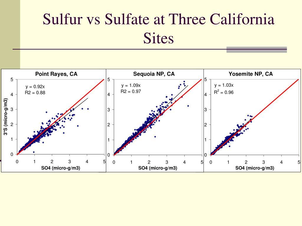 Sulfur vs Sulfate at Three California Sites