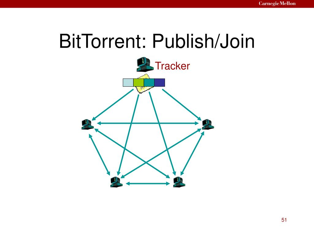 BitTorrent: Publish/Join