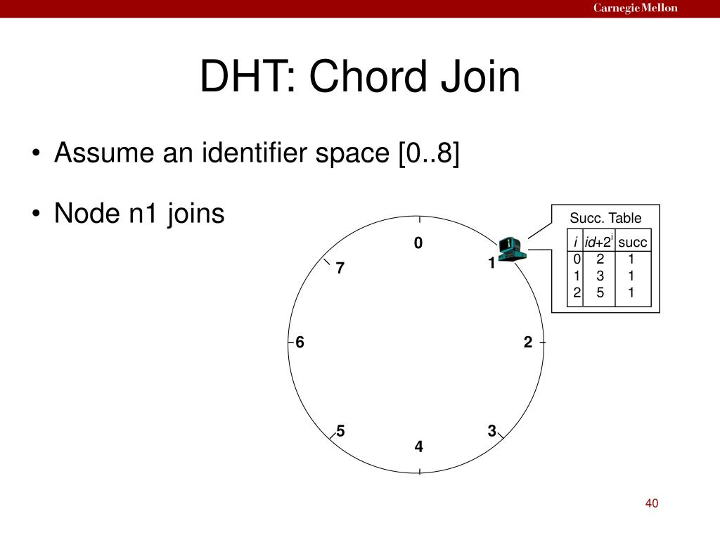 DHT: Chord Join