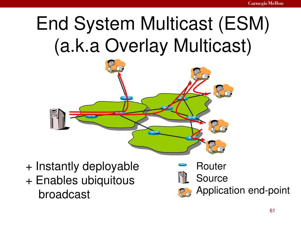 End System Multicast (ESM) (a.k.a Overlay Multicast)