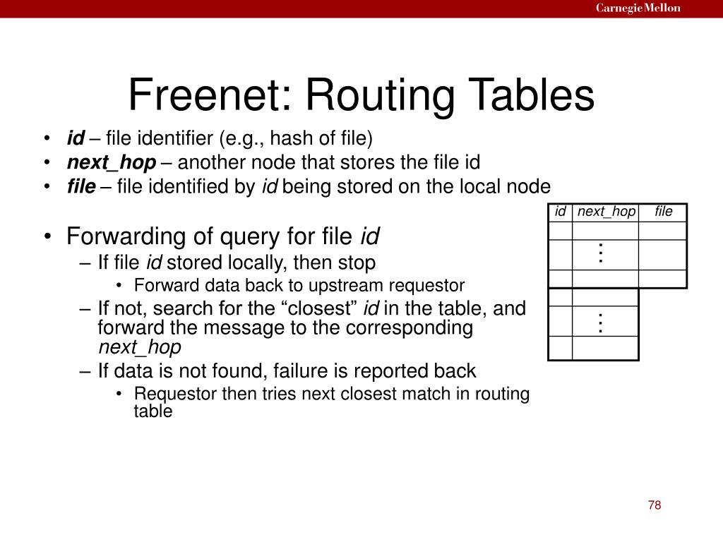 Freenet: Routing Tables