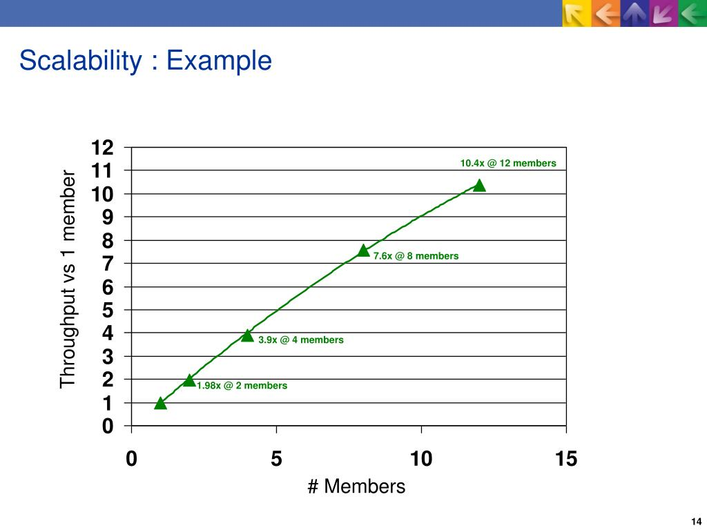Scalability : Example