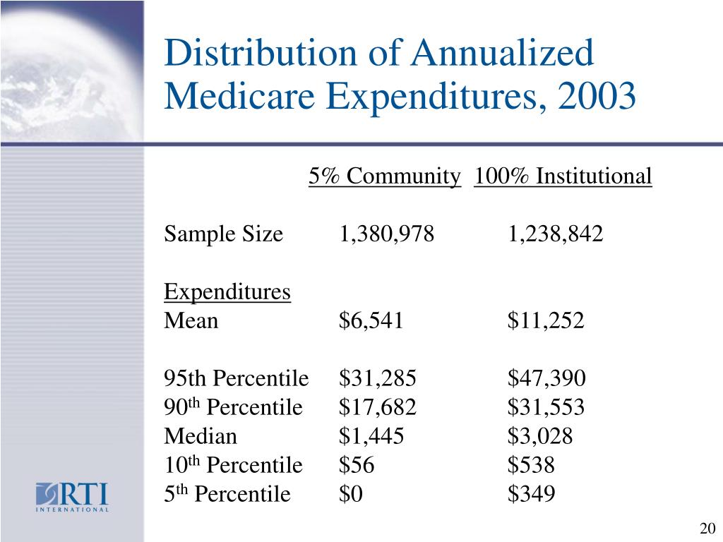 Distribution of Annualized Medicare Expenditures, 2003