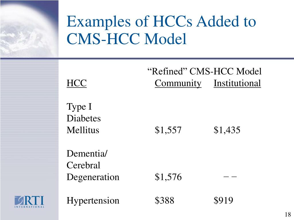 Examples of HCCs Added to CMS-HCC Model