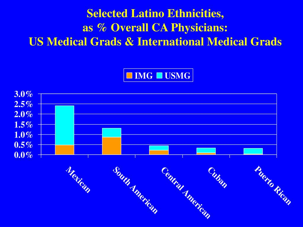 Selected Latino Ethnicities,
