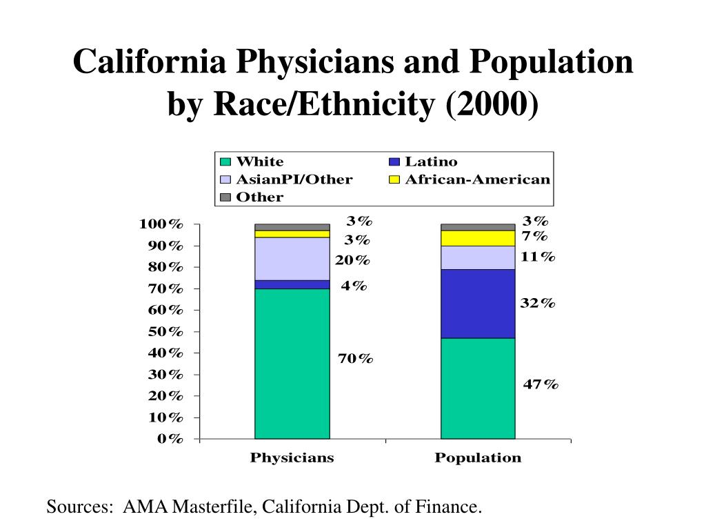 California Physicians and Population by Race/Ethnicity (2000)